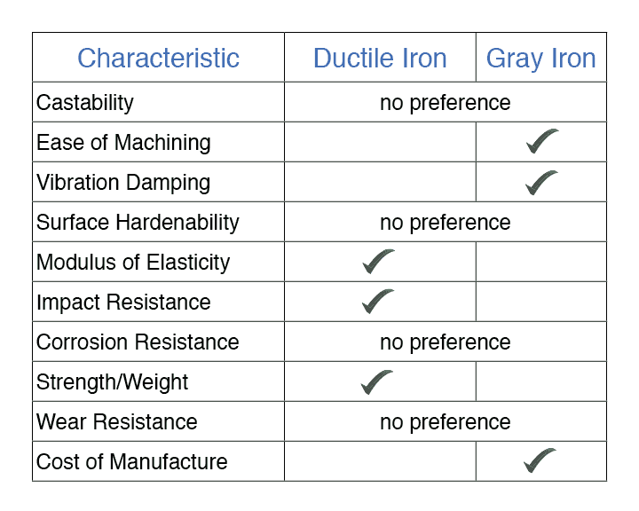 The Differences Between Ductile Iron and Gray Iron Castings