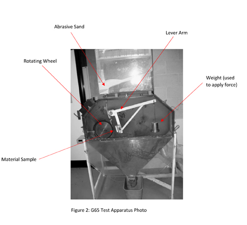Etl Testing Useful Resources: Abrasion Wear Test