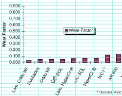 Hardness Chart Chrome White Iron