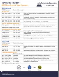 fact-sheet-chart-astm-iron-alloys-land
