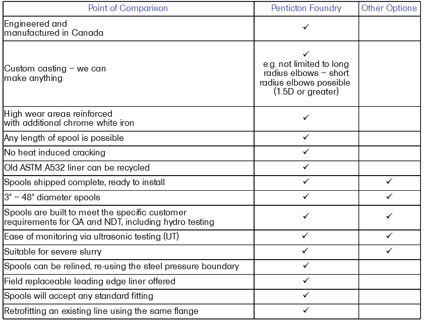 A chart comparing Forcast Armoured Pipe and other abrasive wear solutions