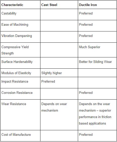 Ductile iron vs steel chart
