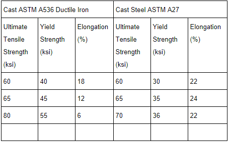 A chart comparing the yield strength, tensile strength and elongation of ductile iron and steel