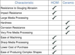 A chart comparing high chrome white iron and ceramic.