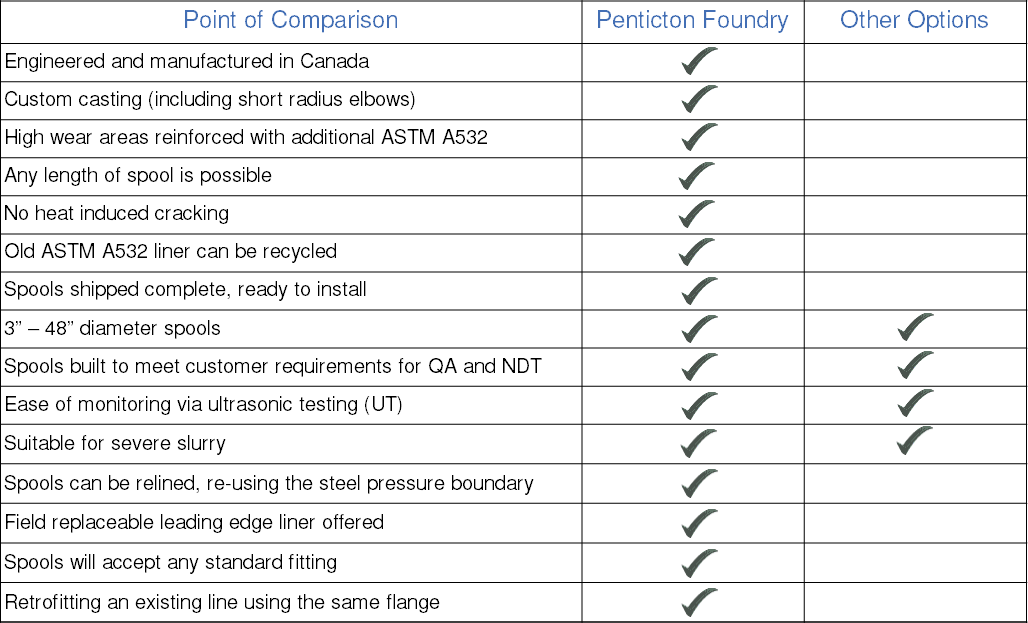 A chart comparing Forcast Arnoured Pipe with other competitive products.
